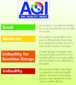 The AQI has four color-coded categories that define air quality and the risk associated with each category.
