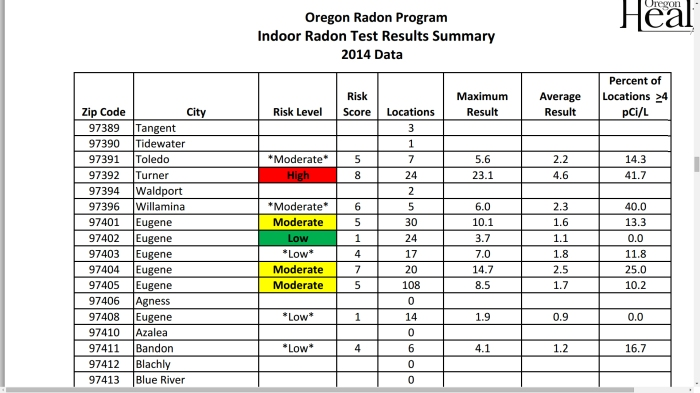 Radon Test Results Summary for the 97405 area code