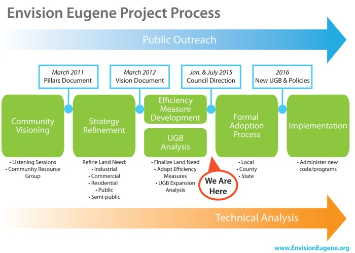 Envision Eugene Process 2015