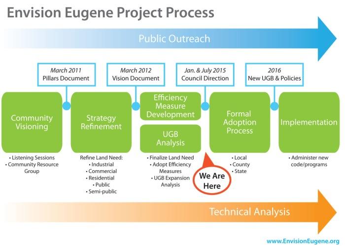 Envision Eugene Process 2015