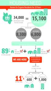 Envision Eugene Infographic on Housing Need