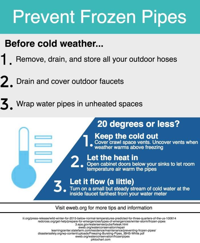 Prevent frozen and broken pipes | Southeast Neighbors